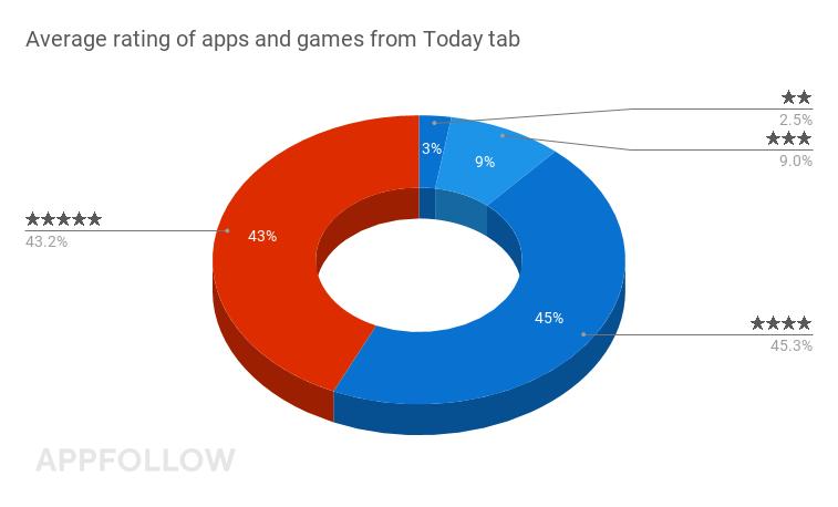 투데이 탭의 앱 및 게임의 평균 평점