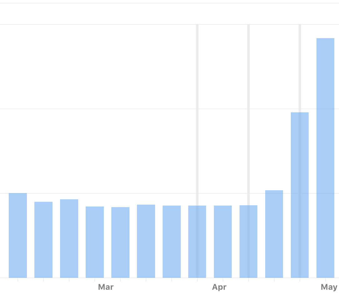 Aumento do número de downloads depois que o aplicativo fica em destaque