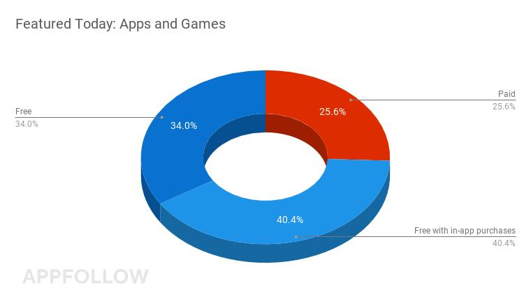 Heute im Mittelpunkt: Apps und Spiele