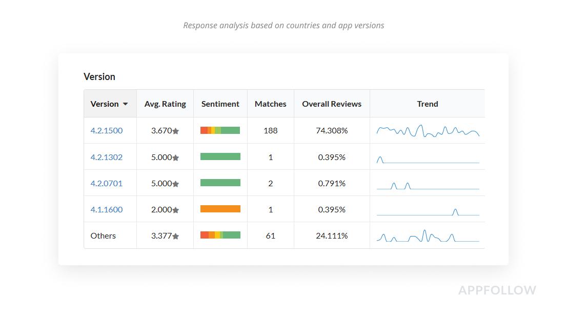 Análise de resposta com base em países e versões de aplicativos