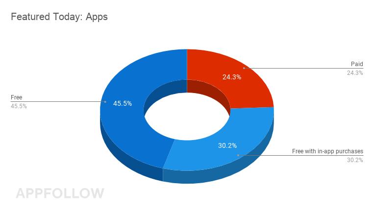 Heute im Mittelpunkt: Apps
