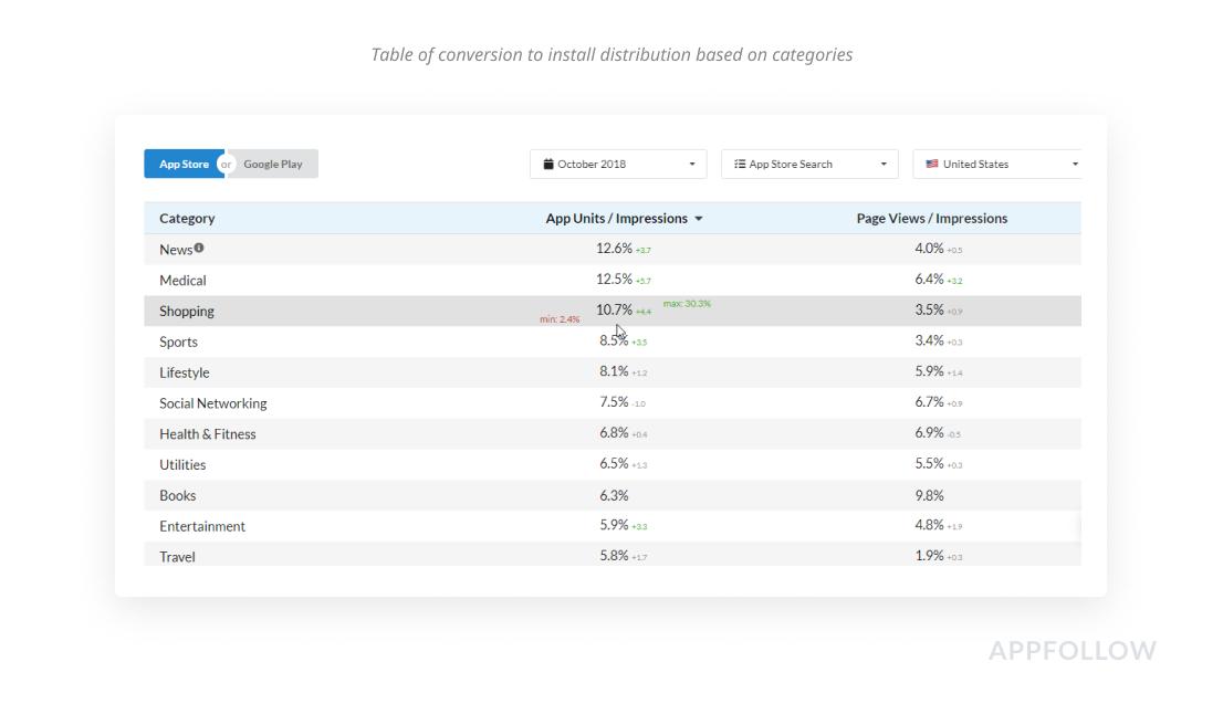 Tabelle der Verteilung der Installations-Konversion nach Kategorien