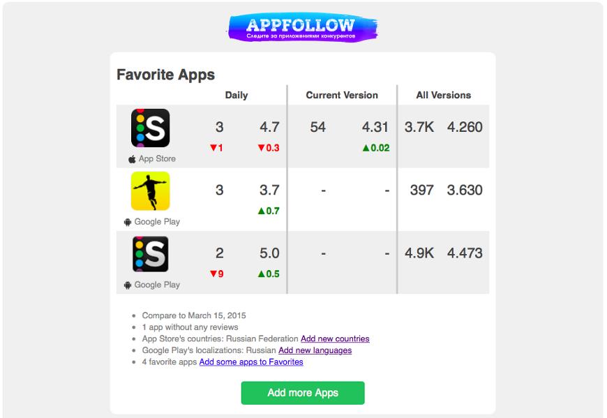 AppFollow v 1.1—new capabilities