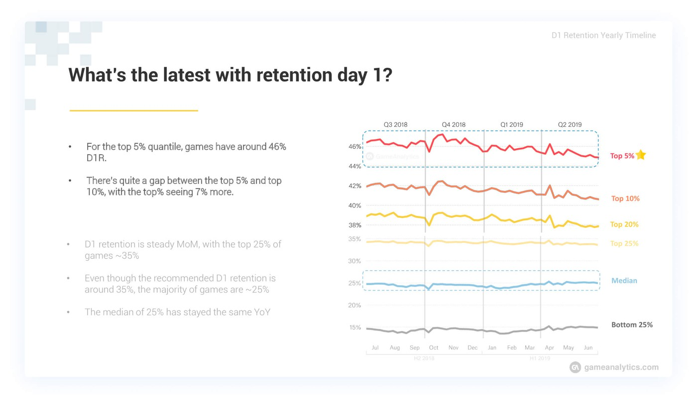 Day 1 mobile game on release retention performance statistics