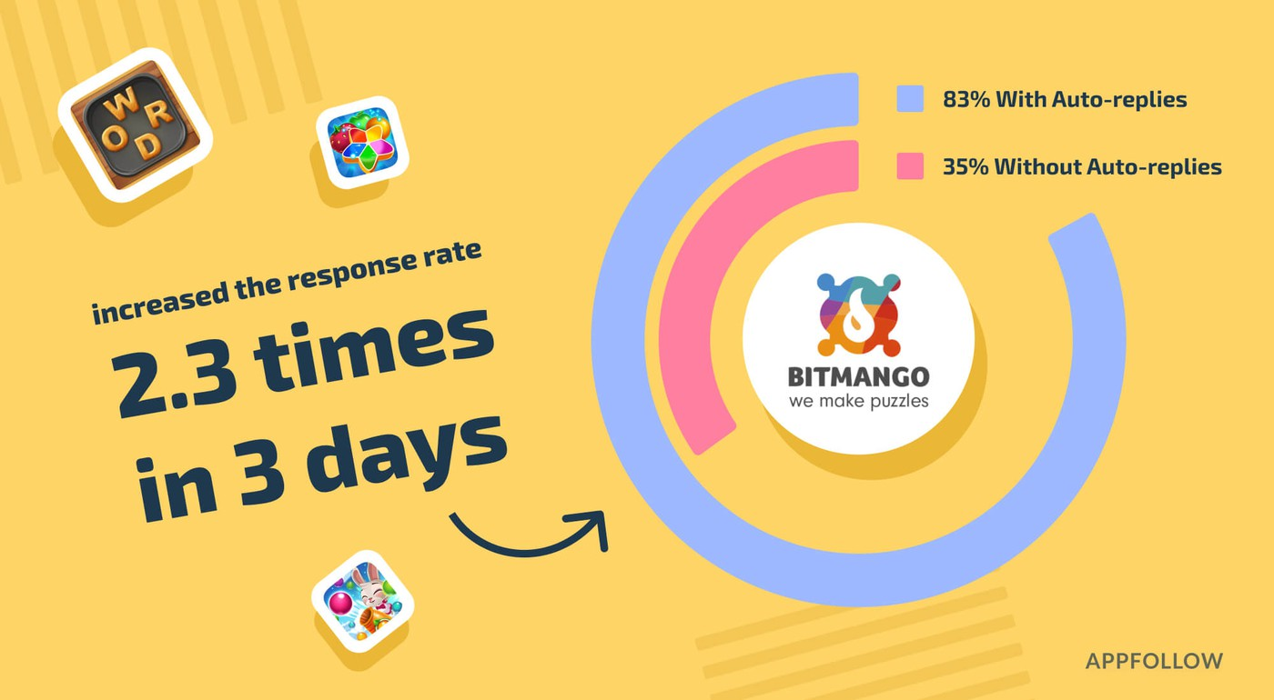 BitMango increased the response rate 2.3 times in three days by using AppFollow's Auto-replies