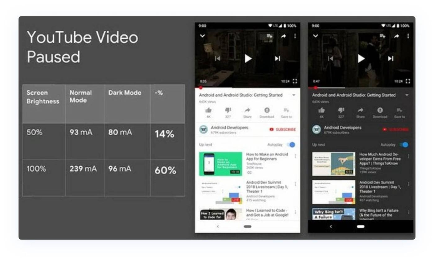 Youtube dark mode saves battery life