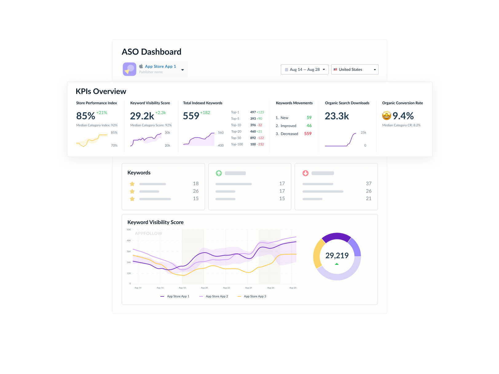 Foster organic user acquisition<br>and monitor ASO KPIs