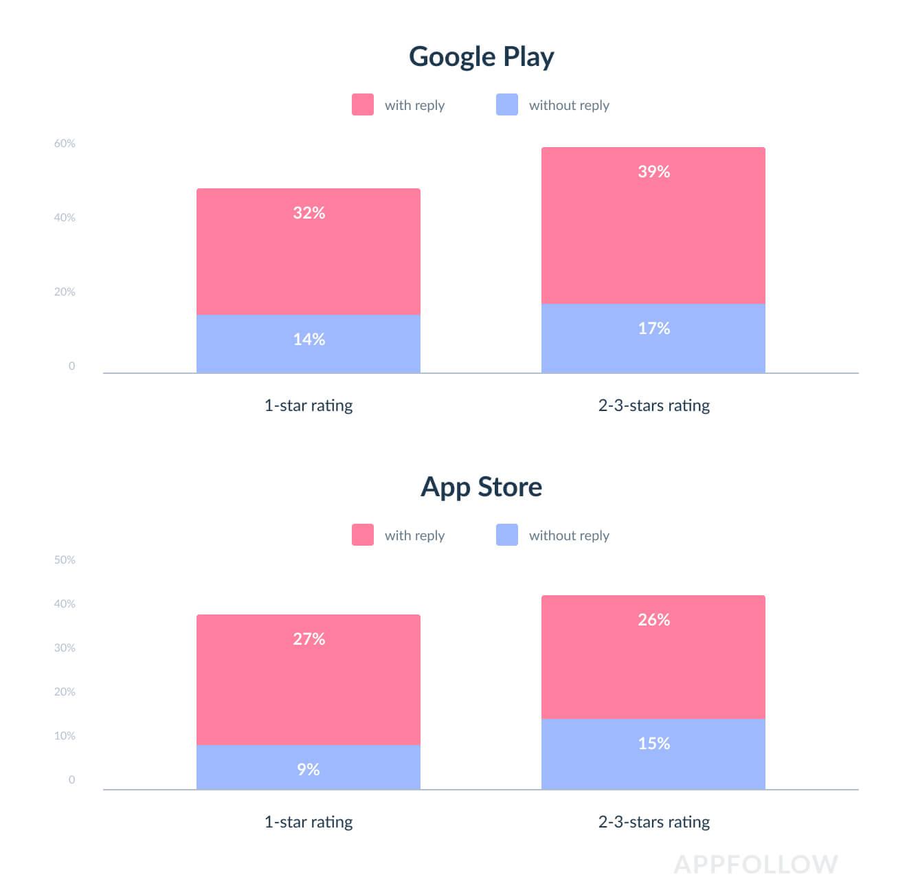 Соотношение разницы в Google Play и Appstore в разрезе отзывов получивших и не получивших ответ