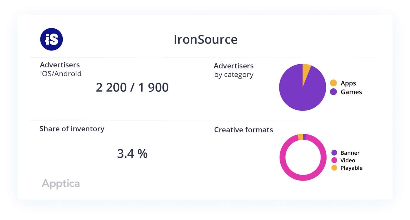 ironSource data slice