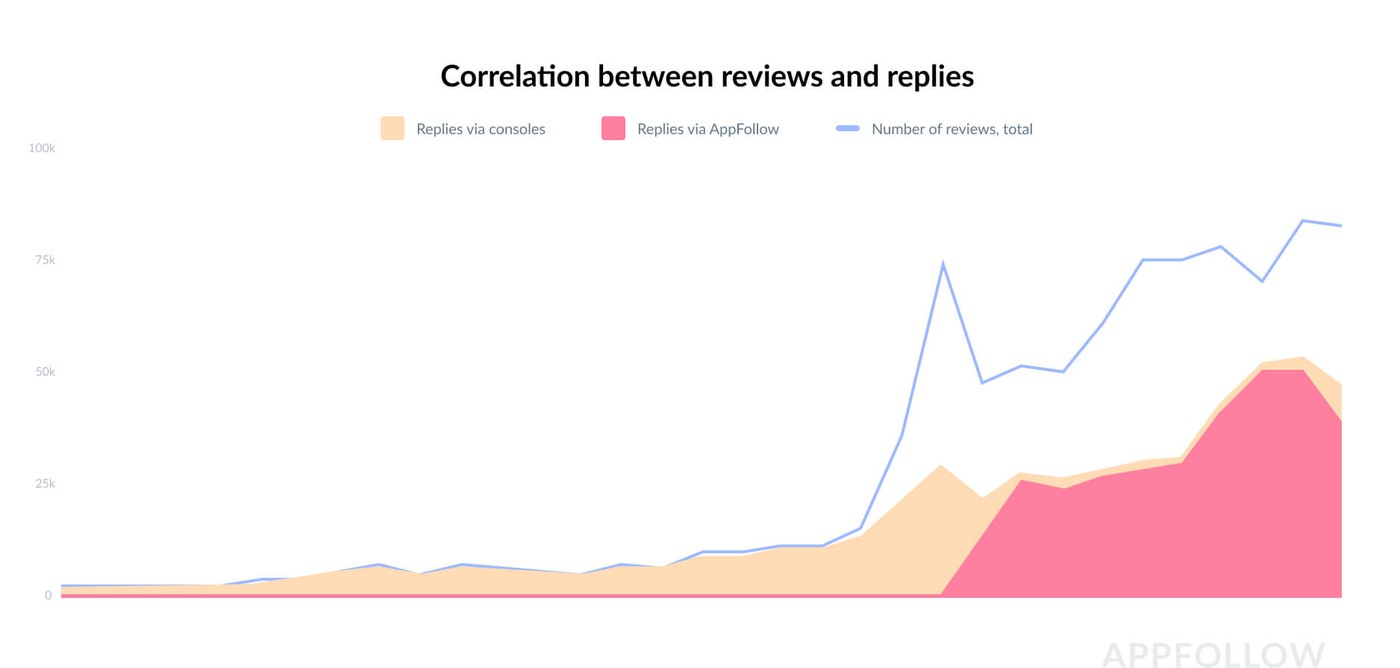 Correlation between reviews and replies in Appfollow