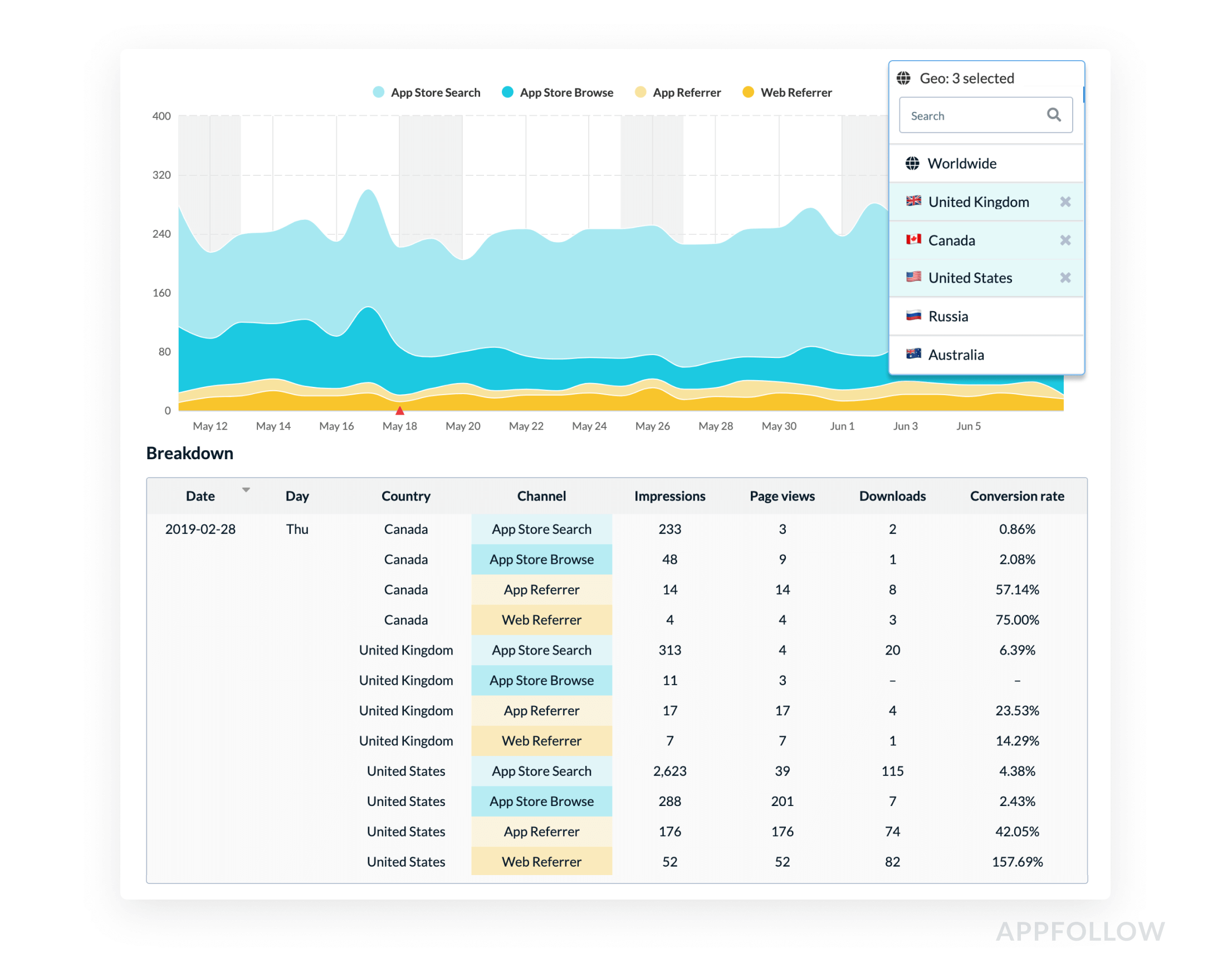 ASO Analytics Tool