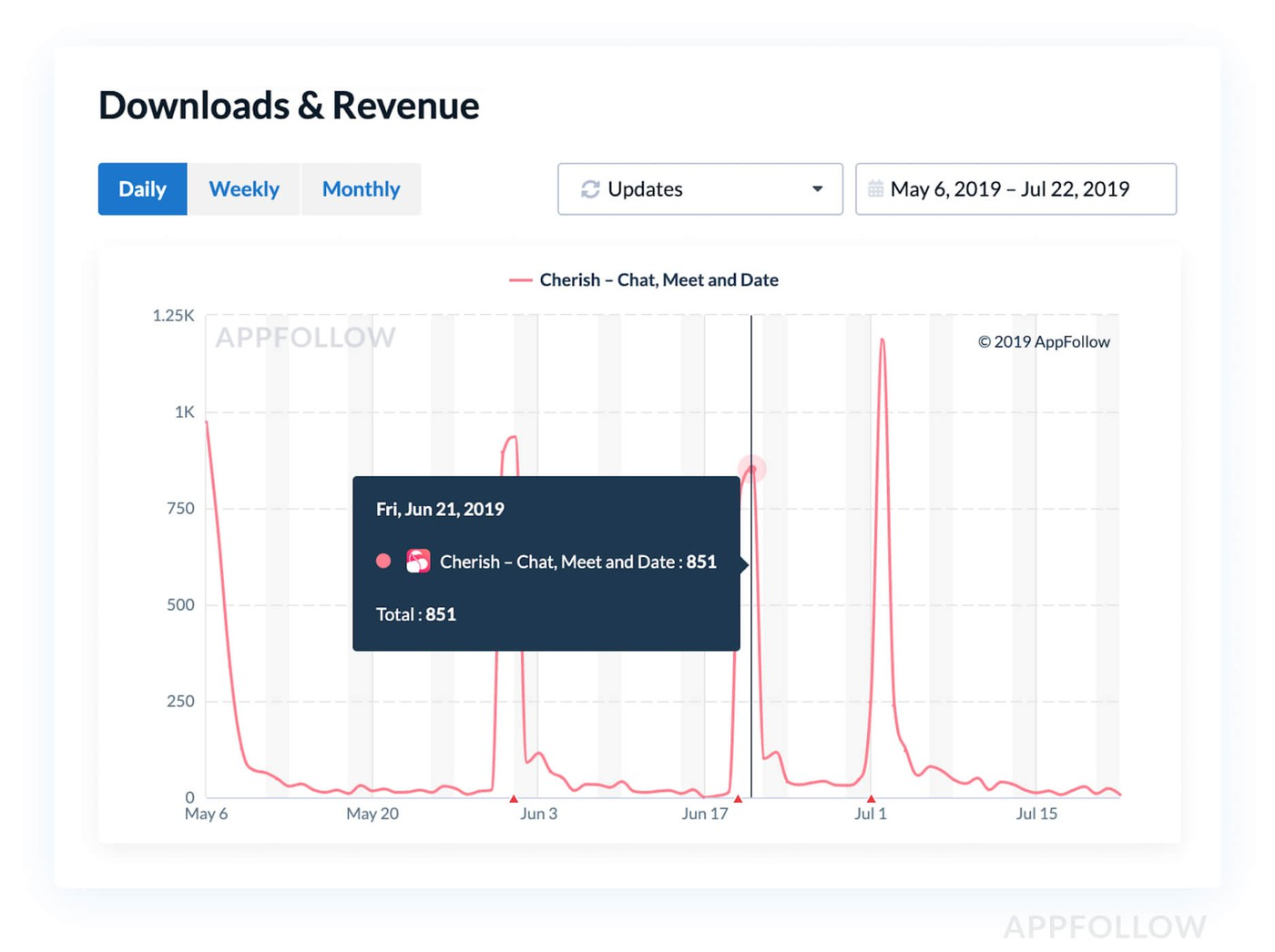 Downloads & Revenue metrics example