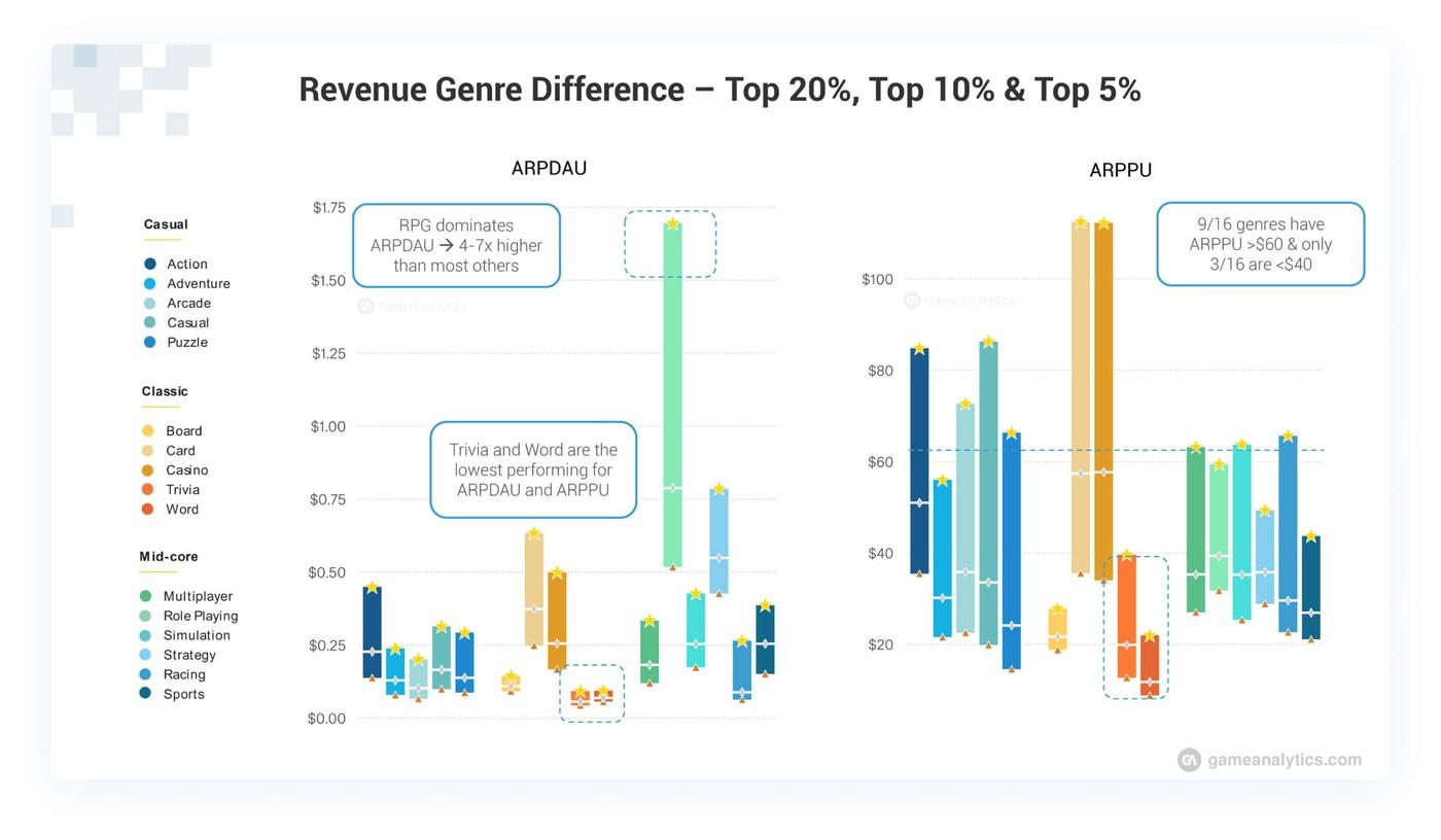 Revenue per genre comparison