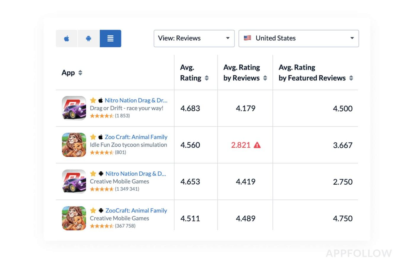 Пример рейтингов в Appfollow