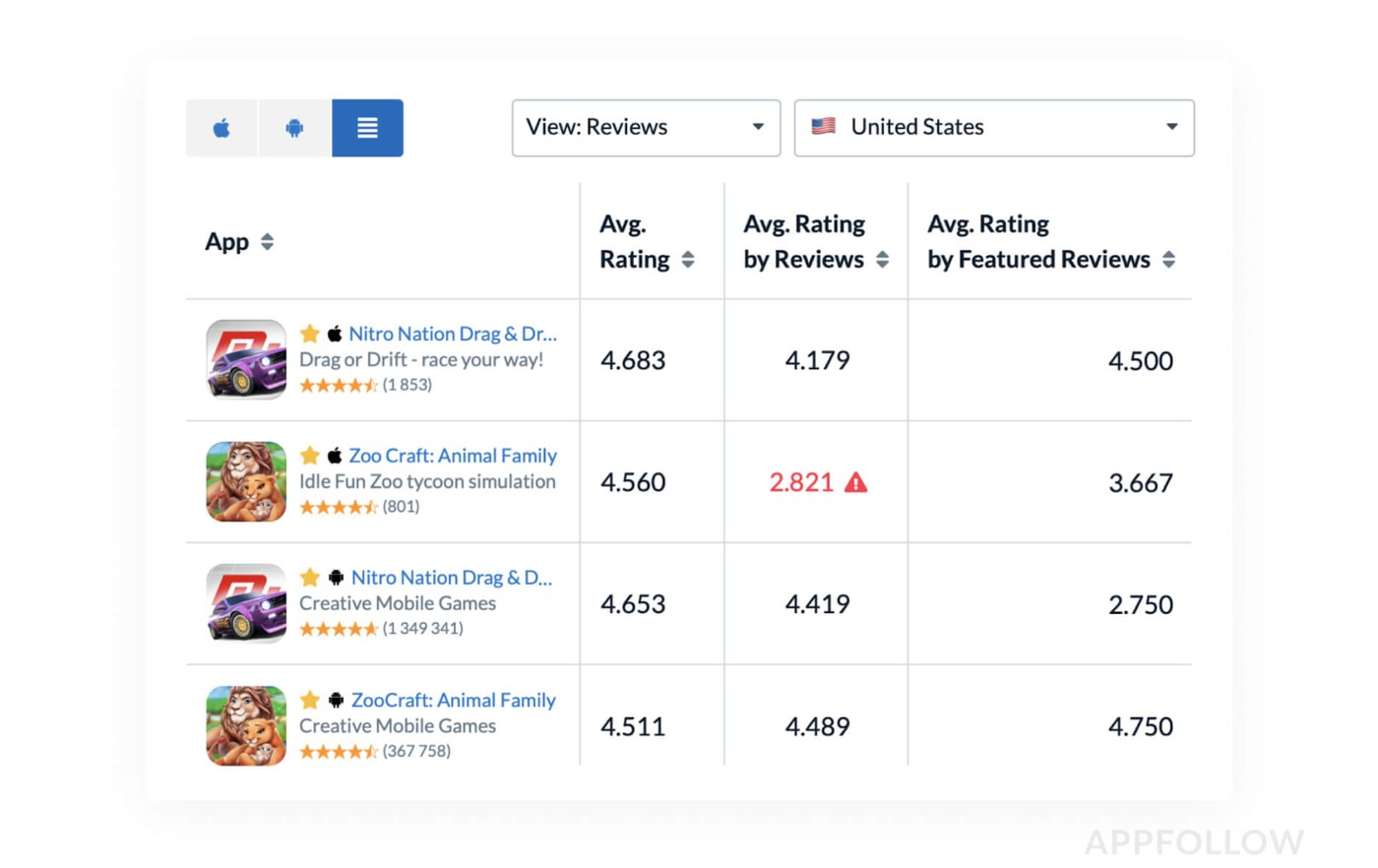 Appfollow ratings chart showcase