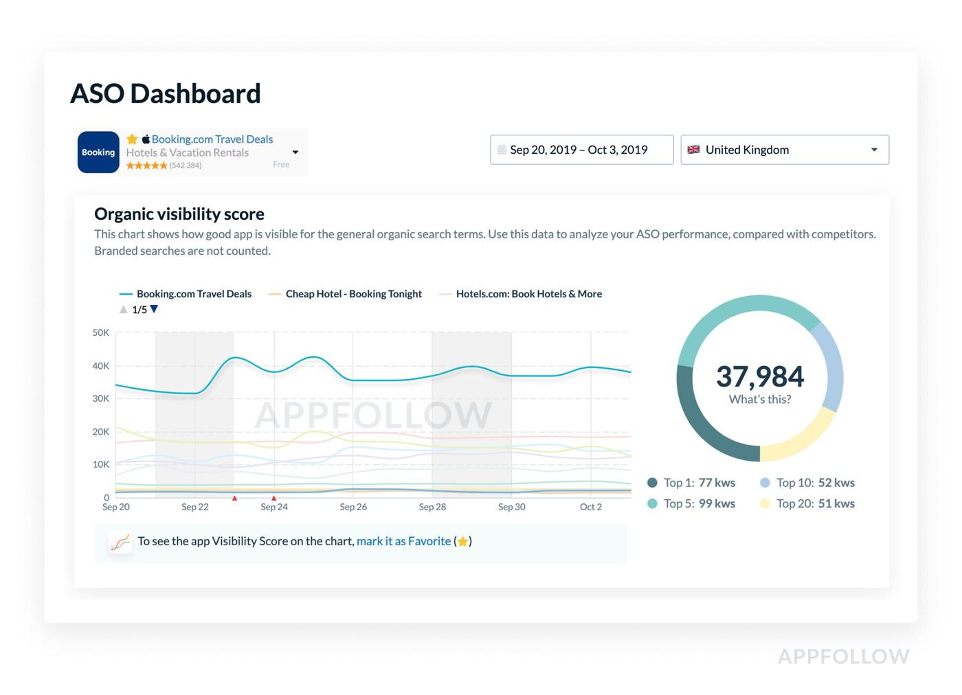 5.1: October Update   Blog ✅   AppFollow