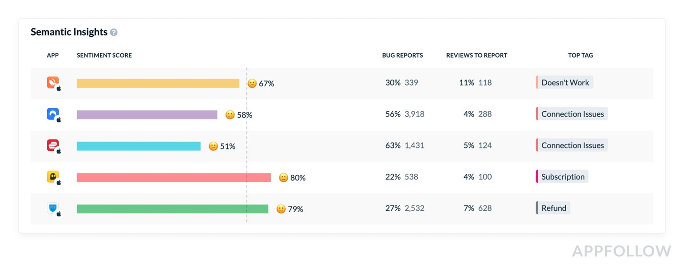 Comparing sentiment score across apps with  AppFollow