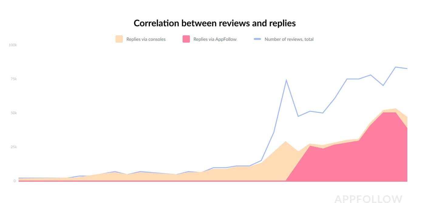Корреляция между отзывами и ответами на них в Appfollow