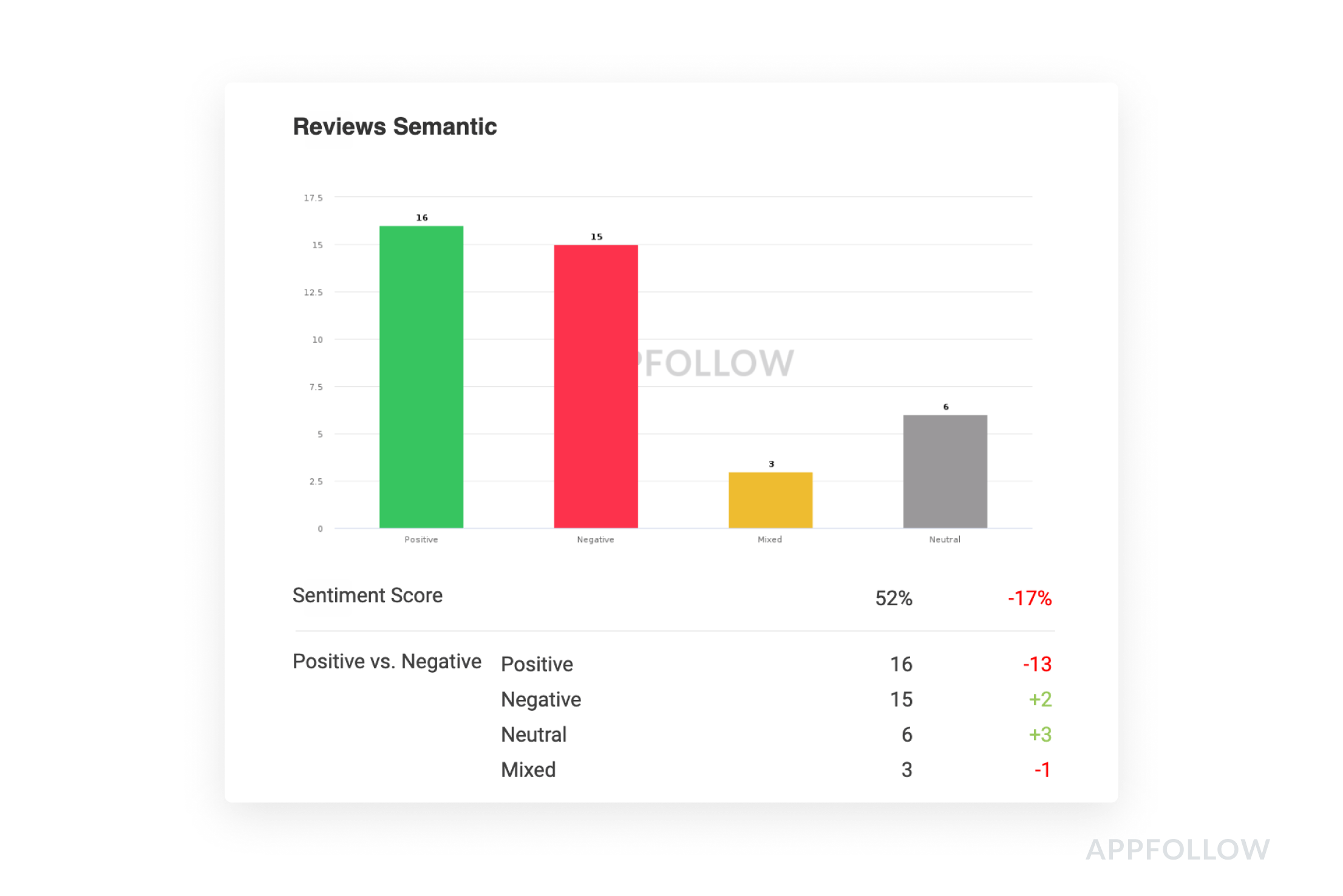 Semantic Review Tool in the email report