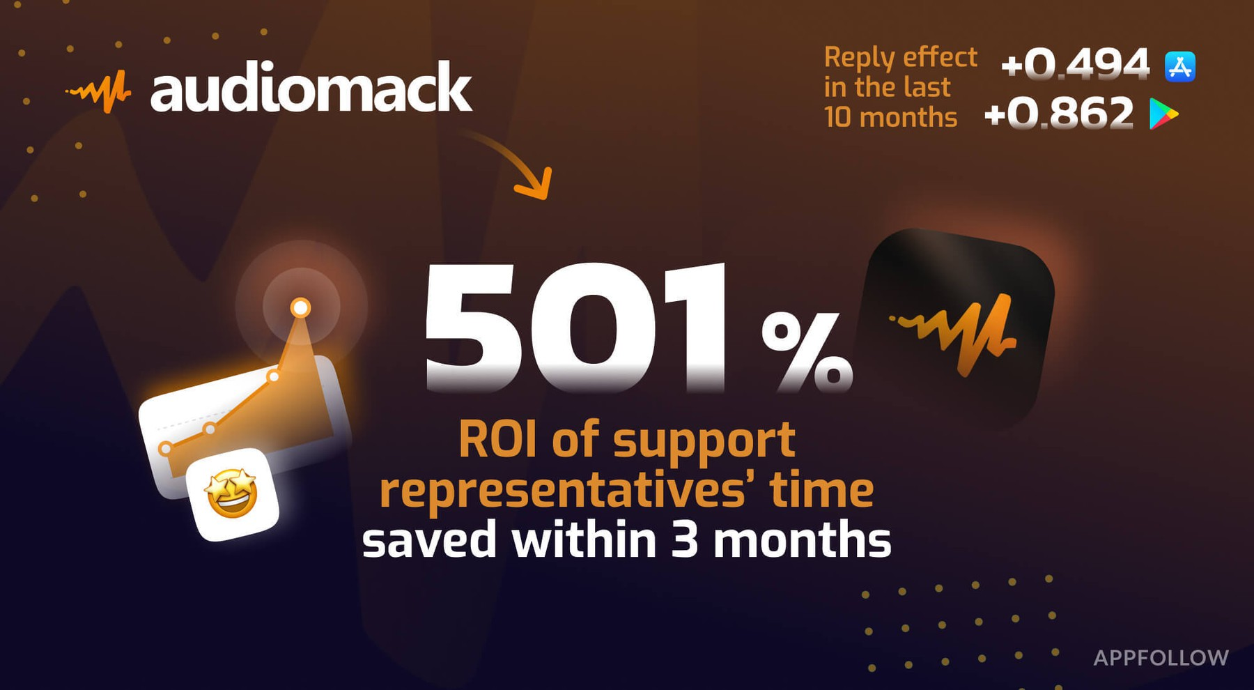 Audiomack leverages automation with AppFollow and gets 501% ROI