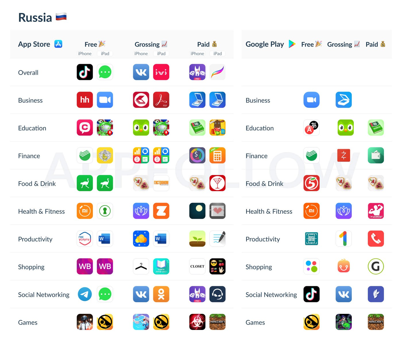 AppFollow identifies top apps in the App Store and Google Play in 2020