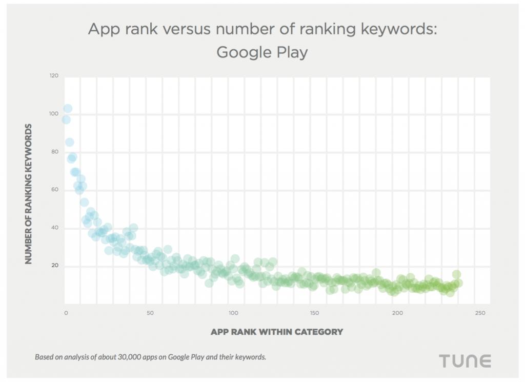 App ranking vs number of keywords