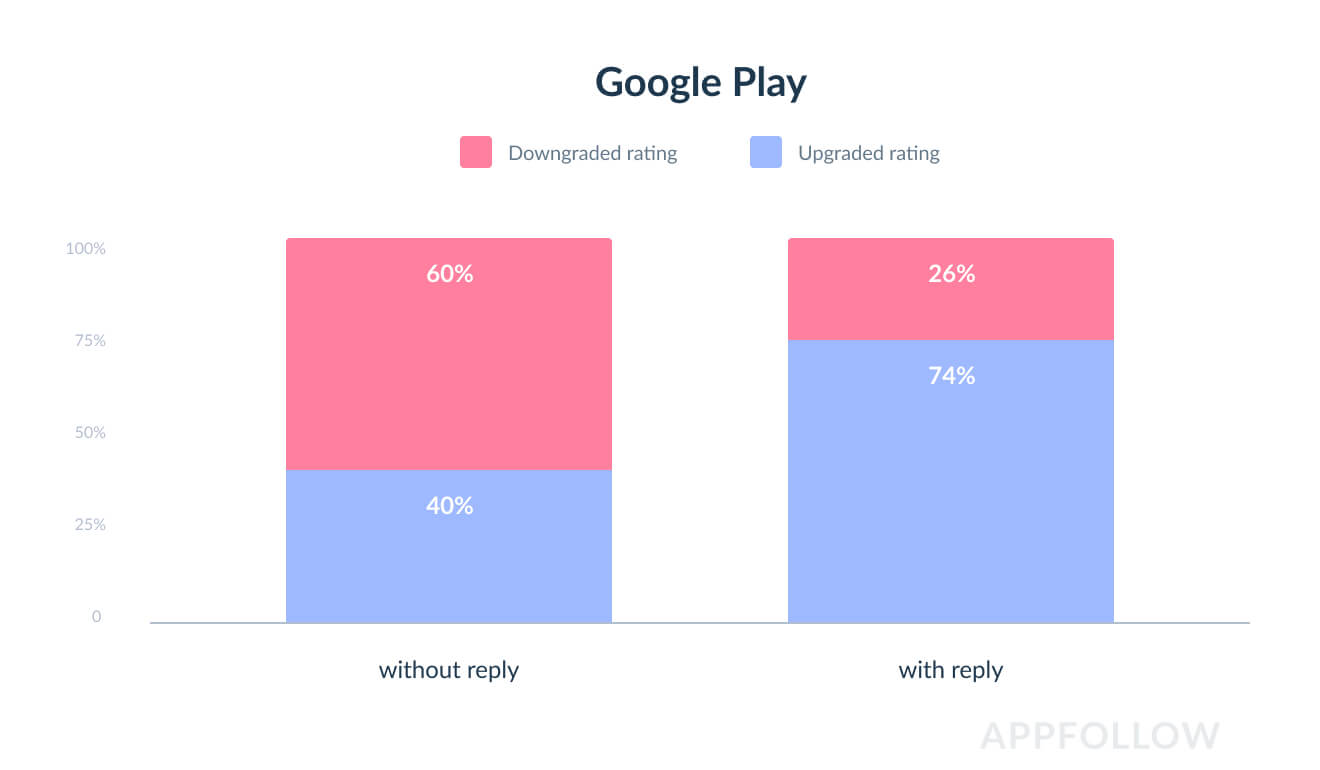Показатели роста оценки приложения после получения ответов на отзывы в Google Play