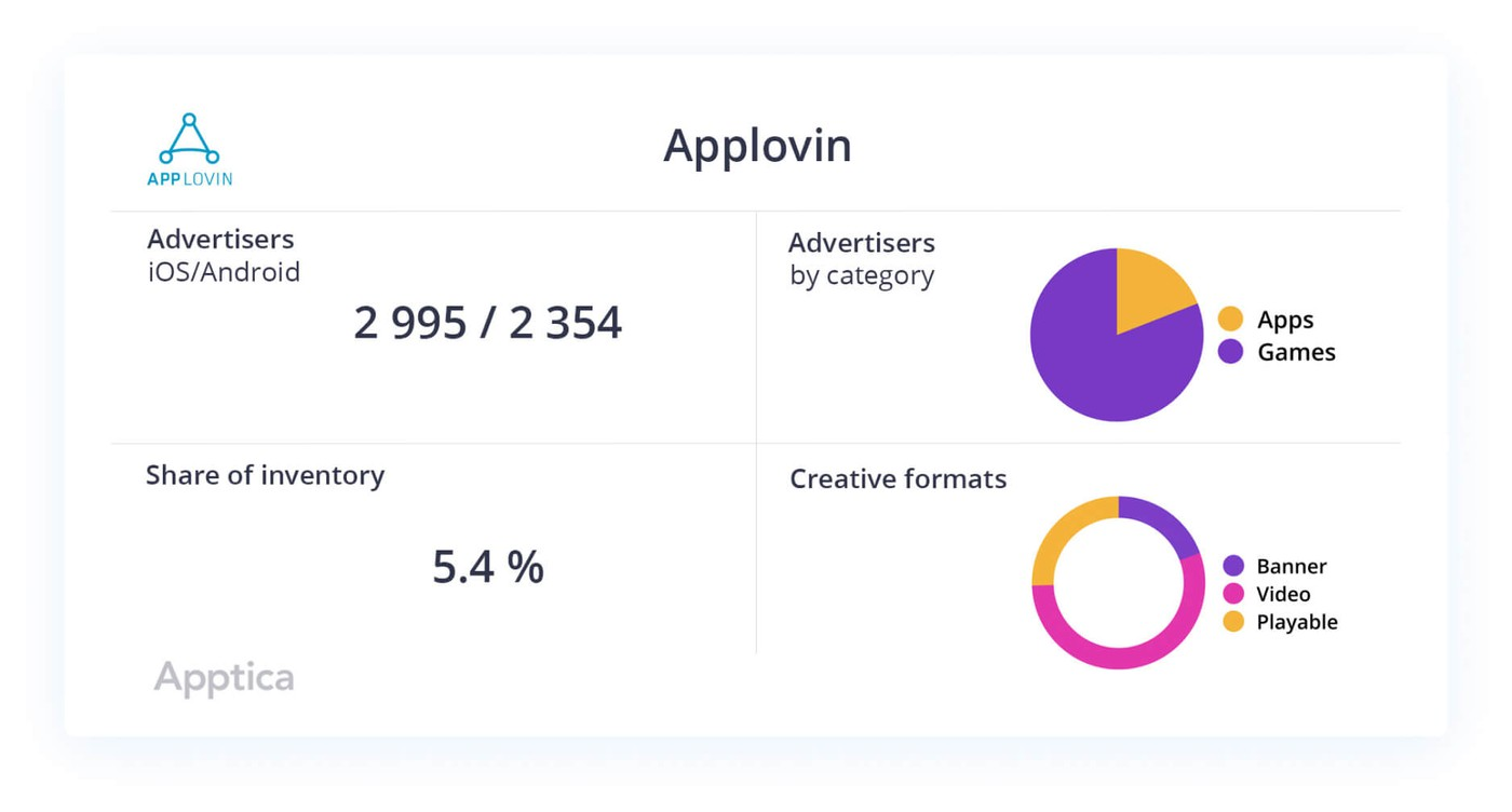 AppLovin data slice