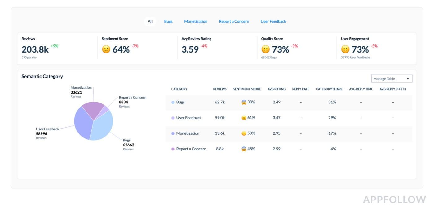 AppFollow's Semantic Analysis screenshot
