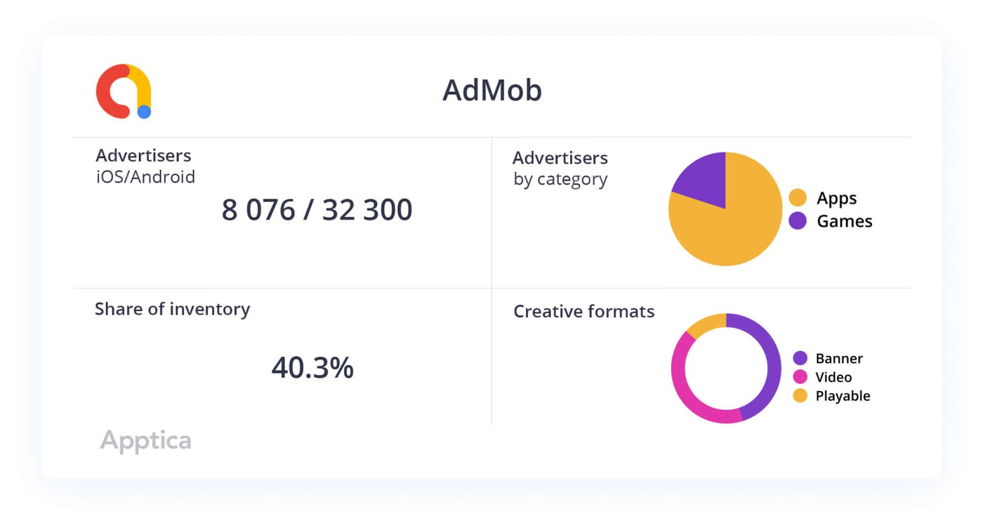 AdMob data slice picture