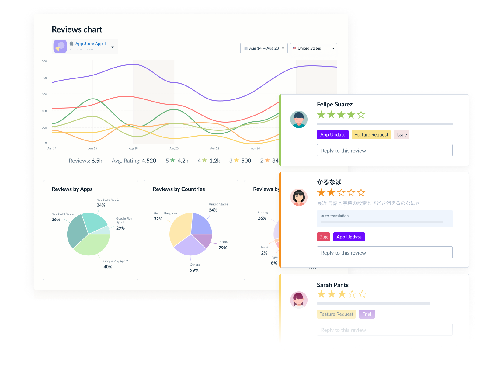 One platform to monitor, analyse, and respond to user reviews