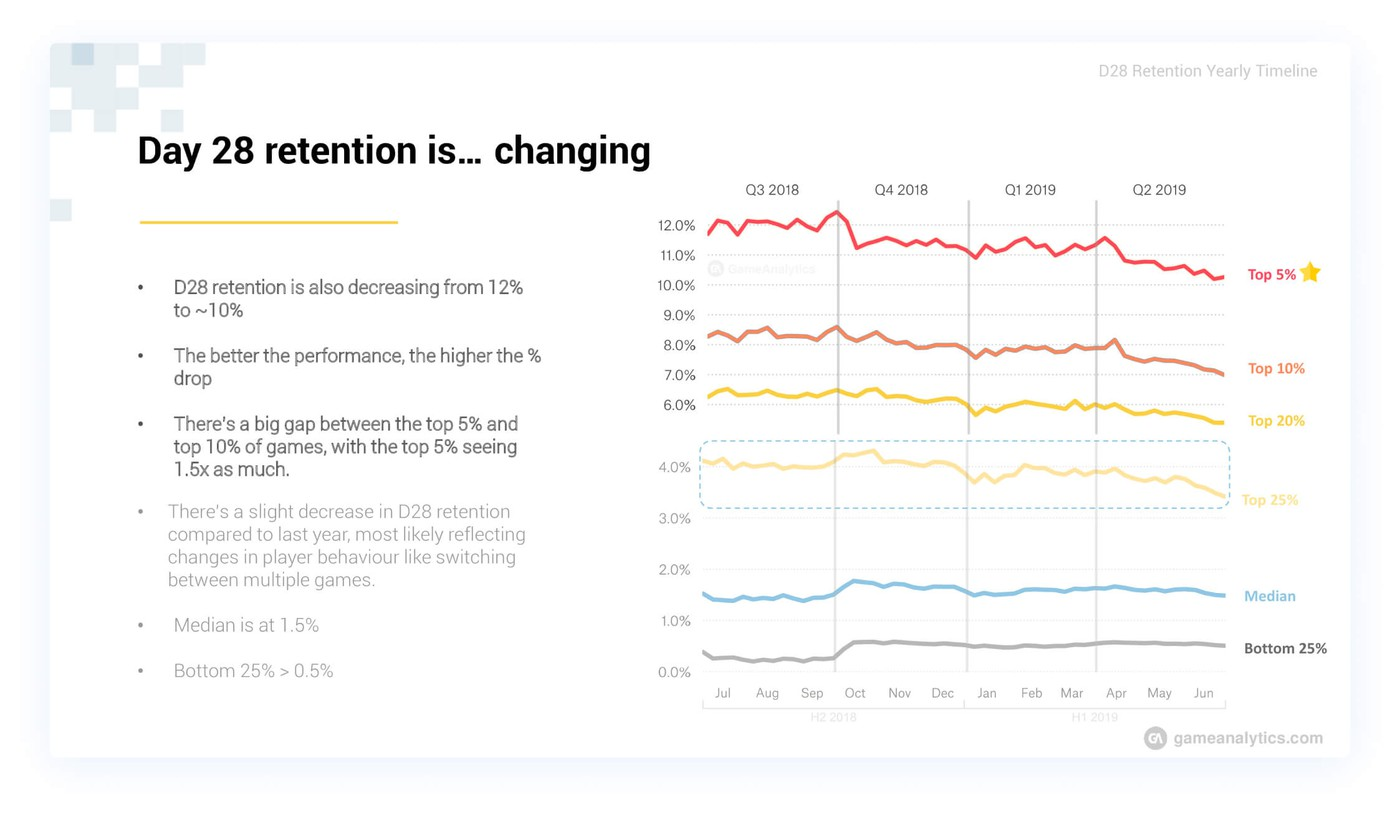 Day 28 retention rates for mobile game apps