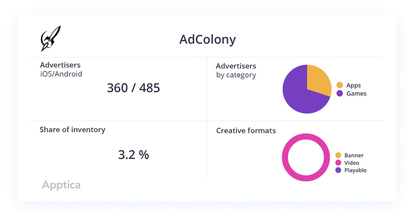 AdColony data slice