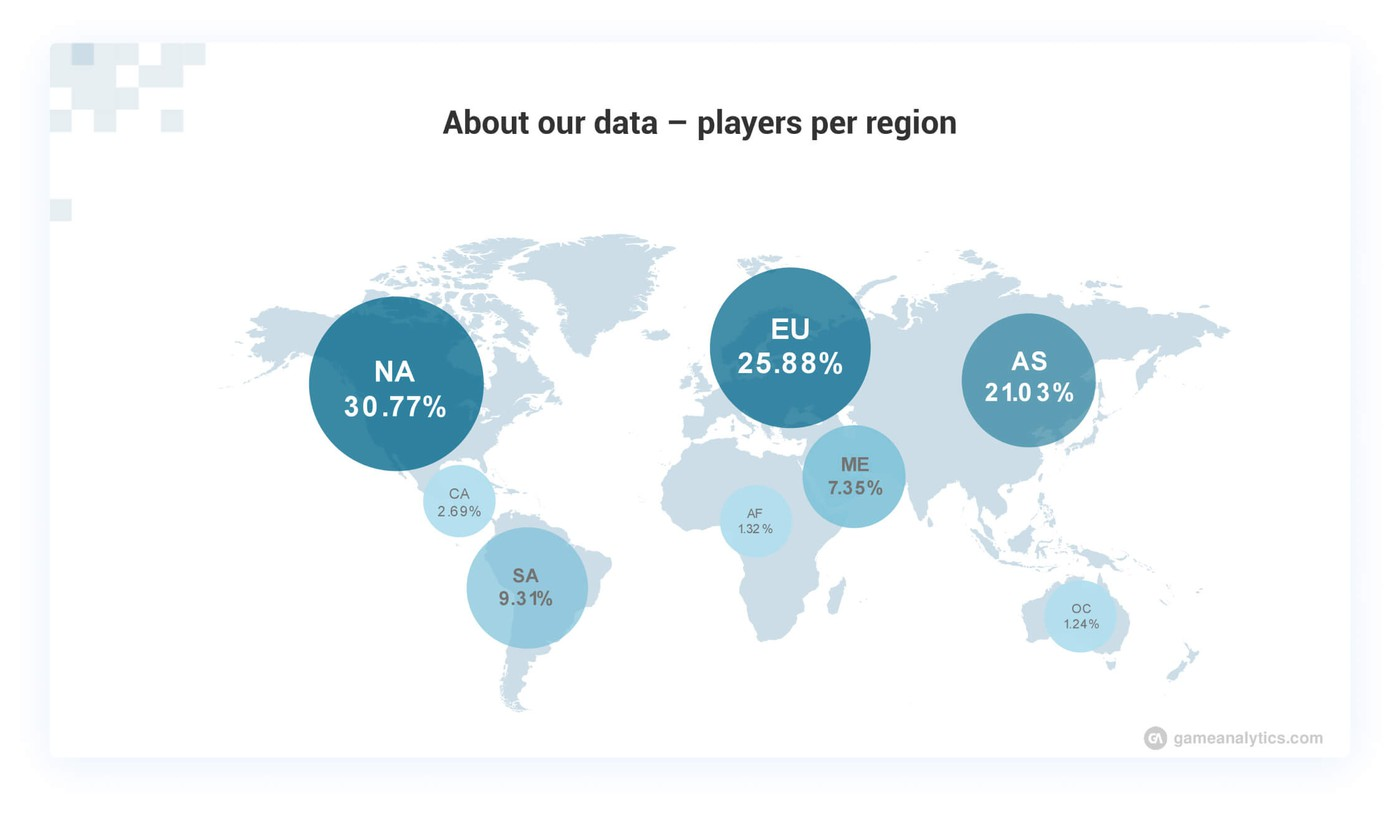 Global mobile game player base distribution in Ioana's research
