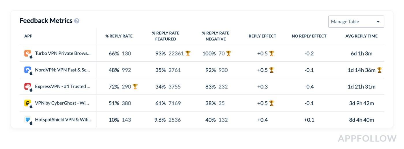 Additional feedback metrics