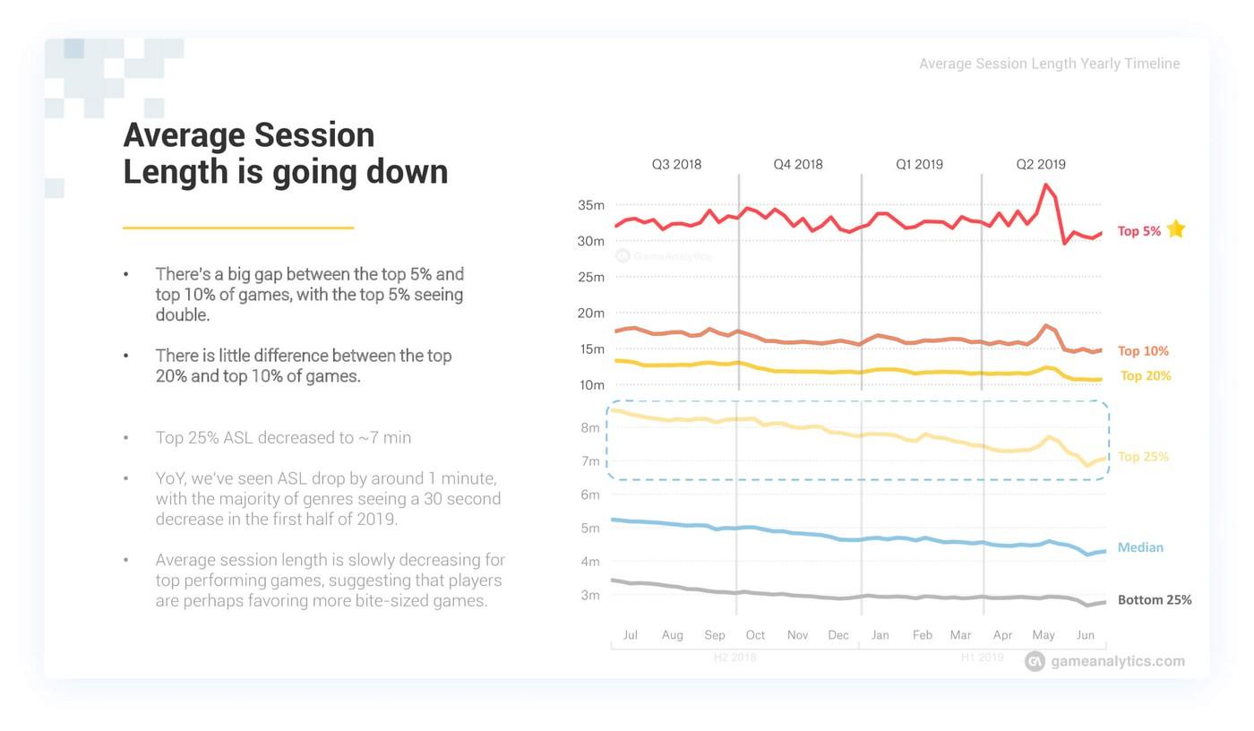 Average mobile game session length statistics