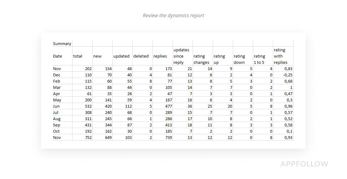 Rezensionsdynamik-Bericht
