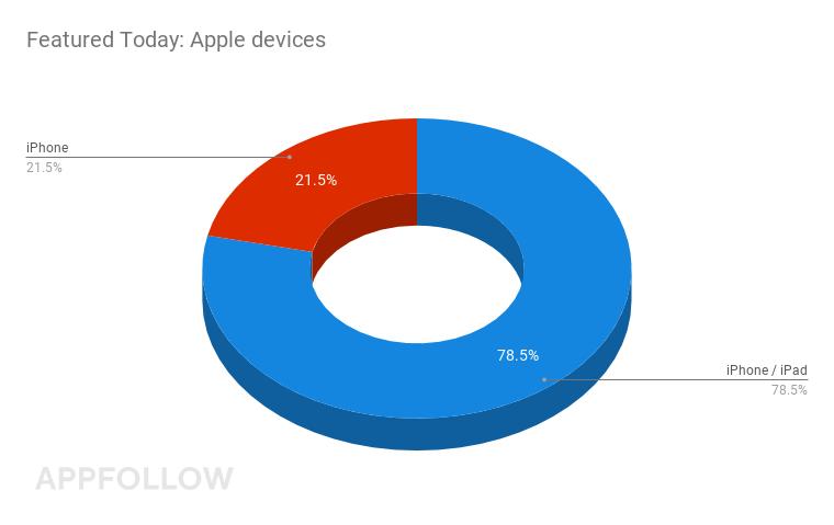 Heute im Mittelpunkt: Apple-Geräte