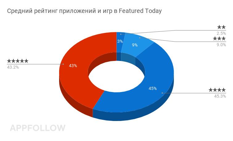 Средний рейтинг игр и приложений с фичерингом в App Store - 4-5