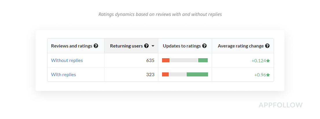 AppFollow rating chart shows how users increased their rates after replying to reviews