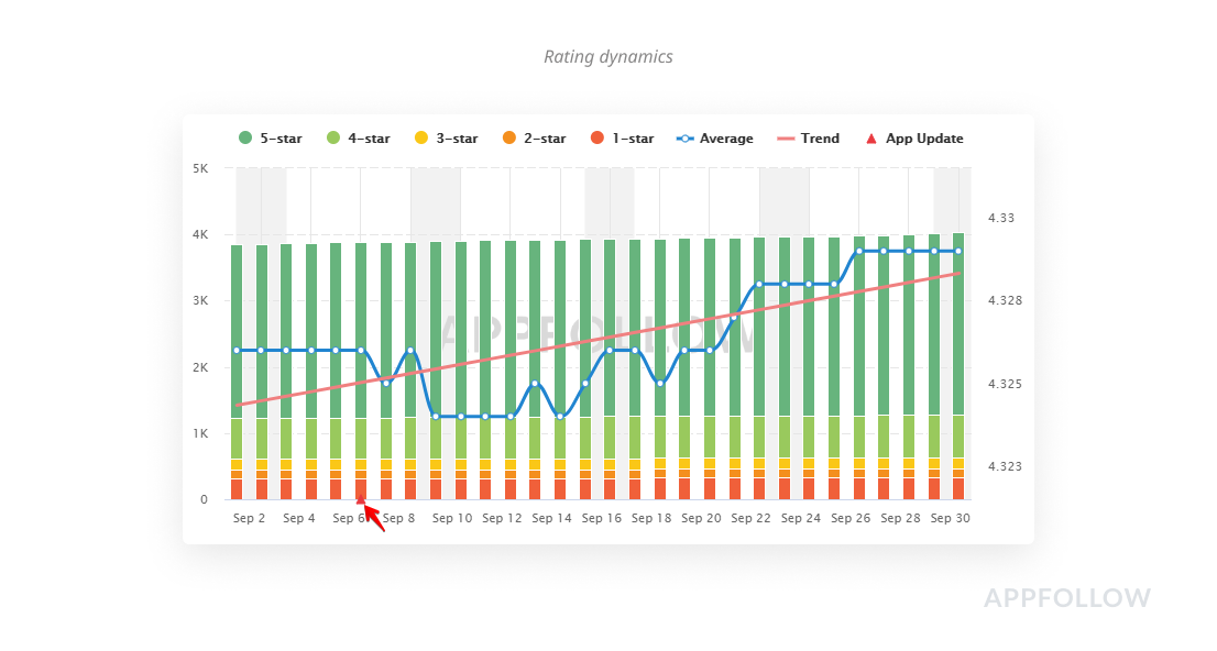 Check users attitude to increase app install conversion rate