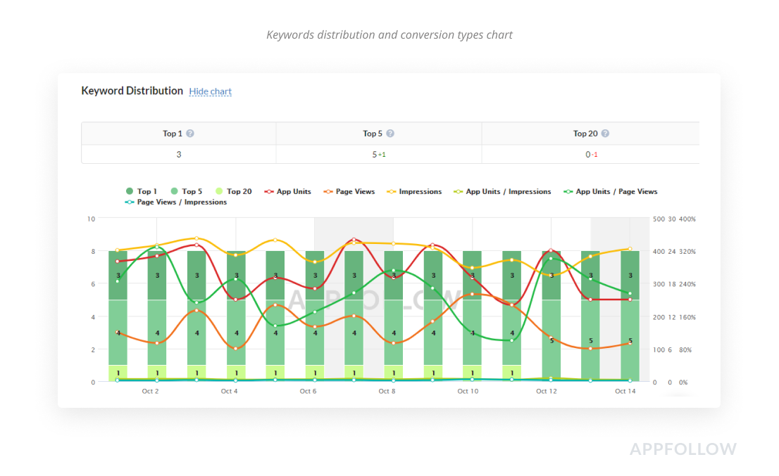 AppFollow Keyword Summary shows how keywords affect app install conversion rate