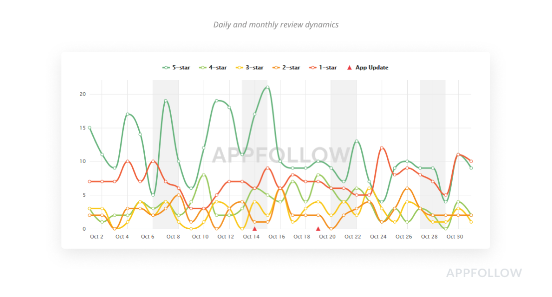 Analyze your app conversion rate and dynamics of user reviews in AppFollow