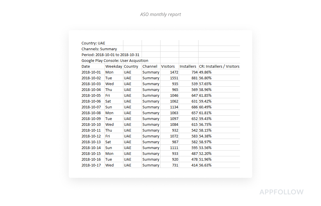 AppFollow ASO report allows you to analyze and improve your app store optimization